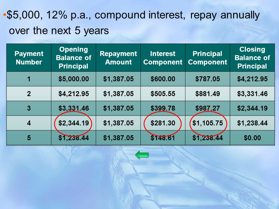$5,000, 12% p.a., compound interest, repay annually over the next 5 years