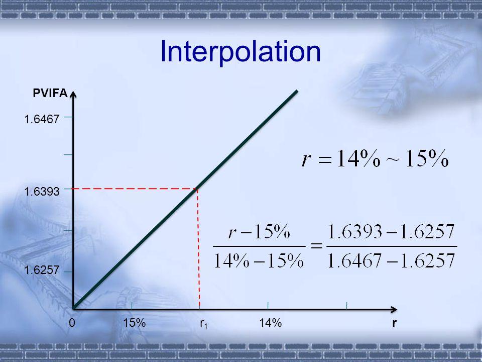 Interpolation 0 15% r 1 14% 1.6467 1.6393 1.6257 r PVIFA