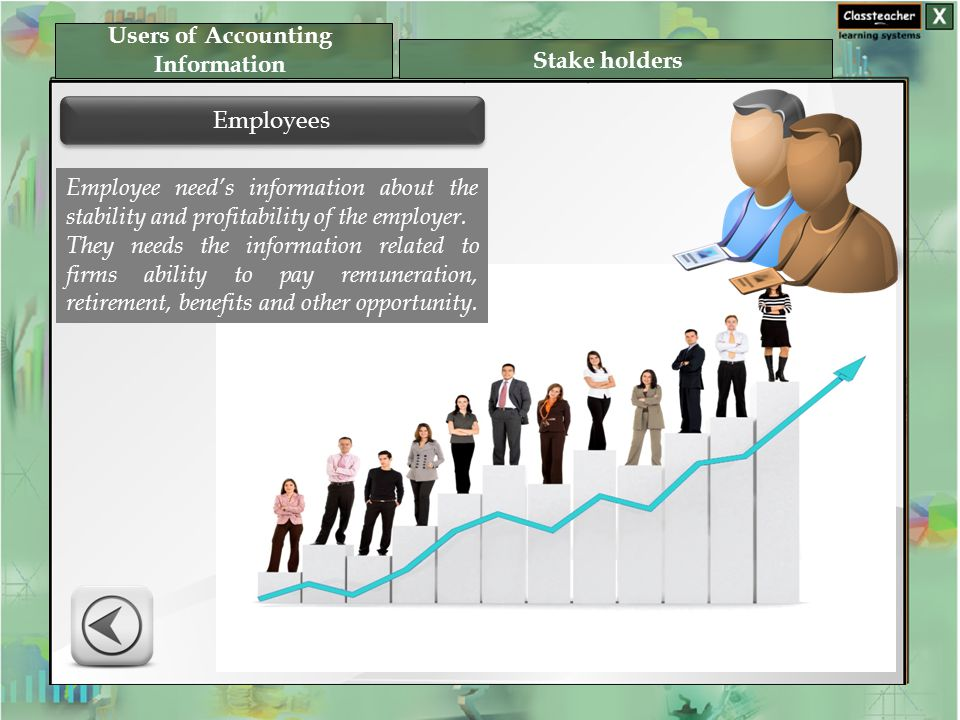 Employees Users of Accounting Information Stake holders Employee need's information about the stability and profitability of the employer.