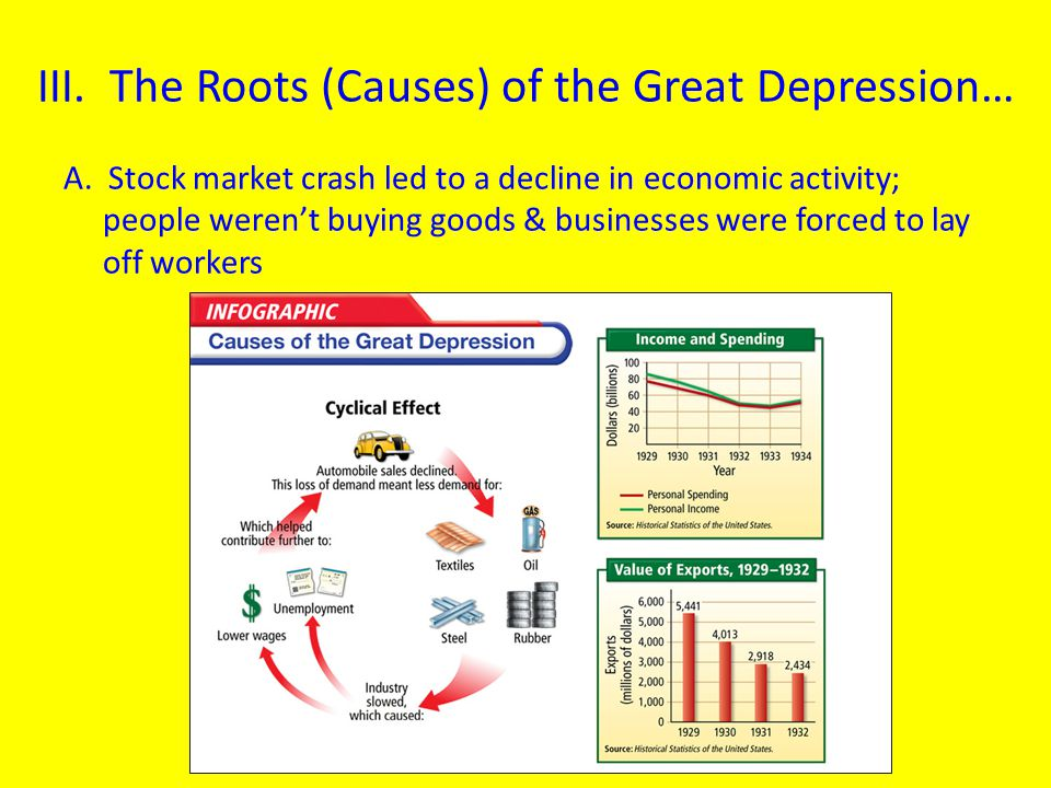 III. The Roots (Causes) of the Great Depression… A. Stock market crash led to a decline in economic activity; people weren't buying goods & businesses