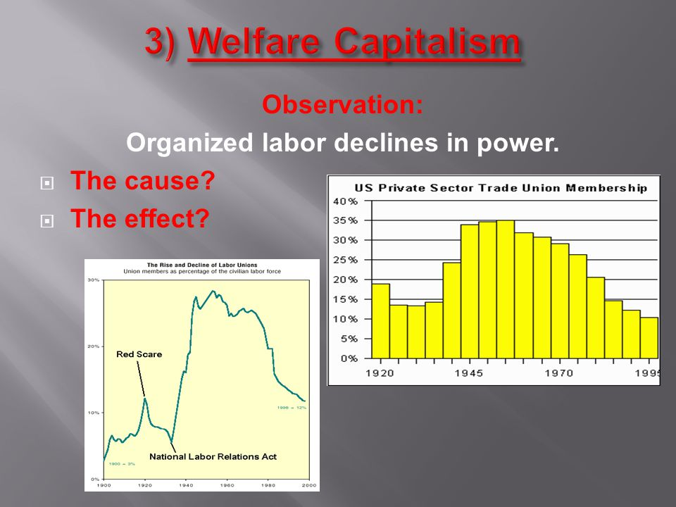 Observation: Organized labor declines in power.  The cause?  The effect?