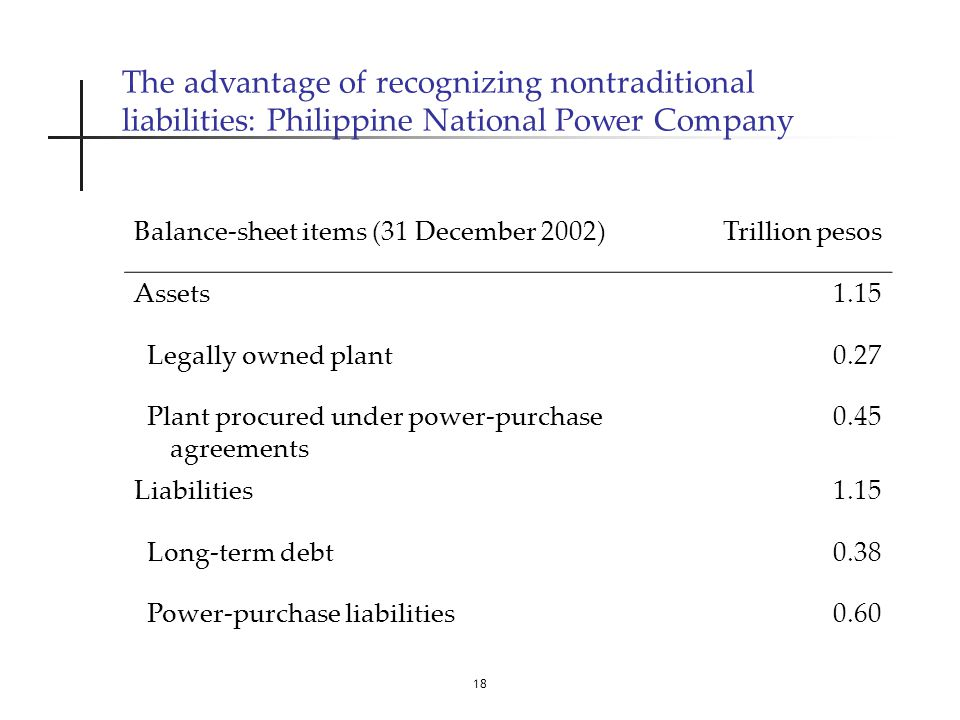 18 The advantage of recognizing nontraditional liabilities: Philippine National Power Company Balance-sheet items (31 December 2002)Trillion pesos Assets1.15 Legally owned plant0.27 Plant procured under power-purchase agreements 0.45 Liabilities1.15 Long-term debt0.38 Power-purchase liabilities0.60