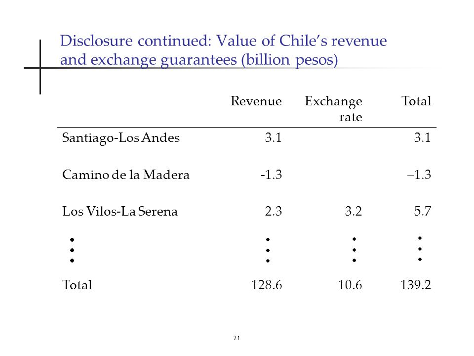 21 Disclosure continued: Value of Chile's revenue and exchange guarantees (billion pesos) RevenueExchange rate Total Santiago-Los Andes3.1 Camino de la Madera-1.3–1.3 Los Vilos-La Serena2.33.25.7 Total128.610.6139.2