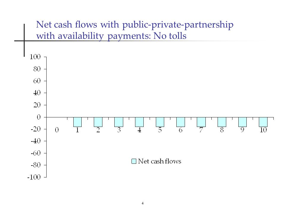 4 Net cash flows with public-private-partnership with availability payments: No tolls