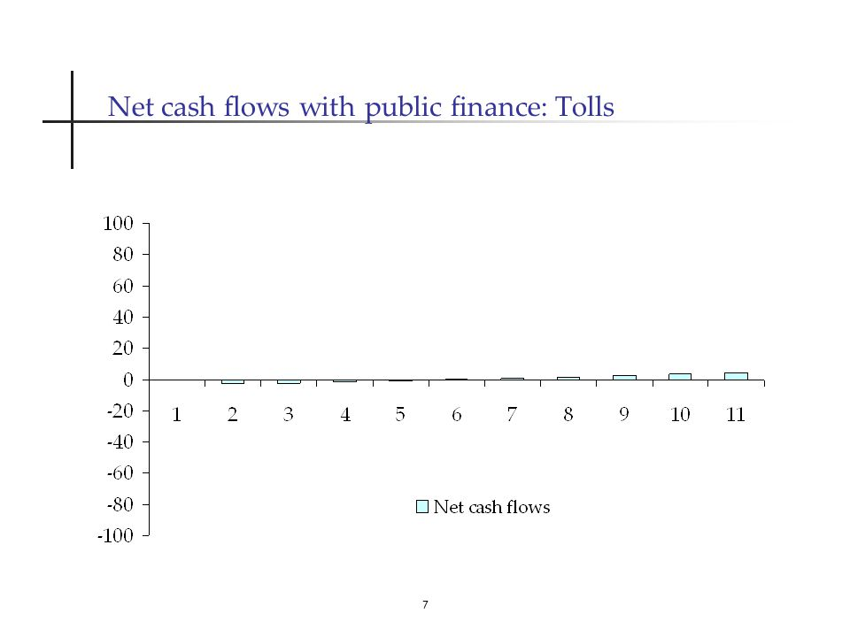 7 Net cash flows with public finance: Tolls