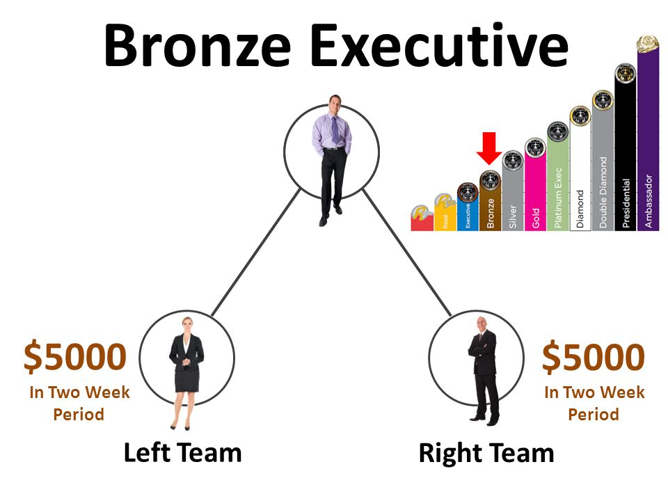 Left Team Right Team $5000 Bronze Executive In Two Week Period In Two Week Period