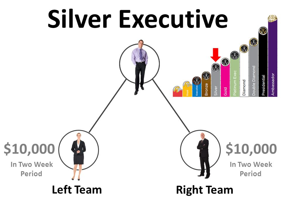 Left Team Right Team $10,000 Silver Executive In Two Week Period In Two Week Period $10,000
