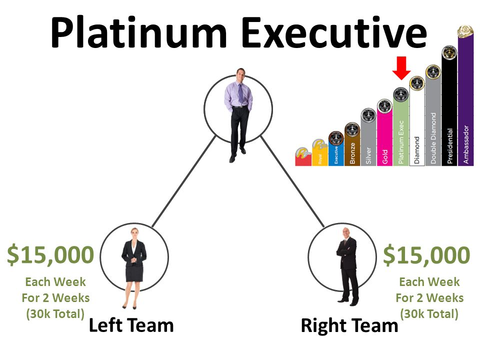 Left Team Right Team $15,000 Platinum Executive $15,000 Each Week For 2 Weeks (30k Total) Each Week For 2 Weeks (30k Total)