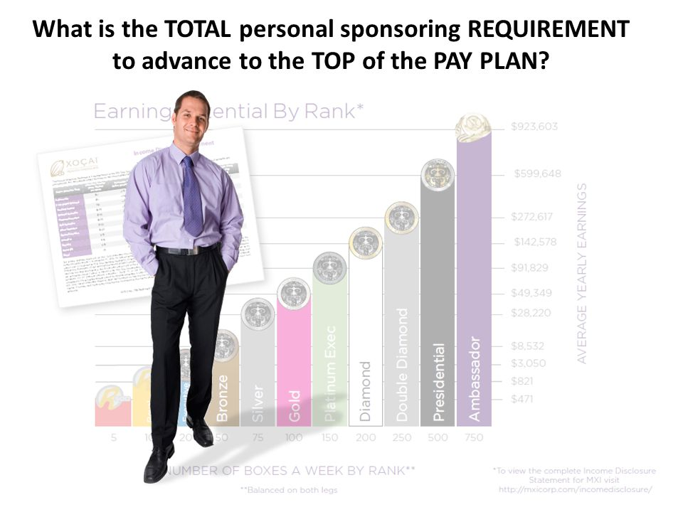 What is the TOTAL personal sponsoring REQUIREMENT to advance to the TOP of the PAY PLAN?