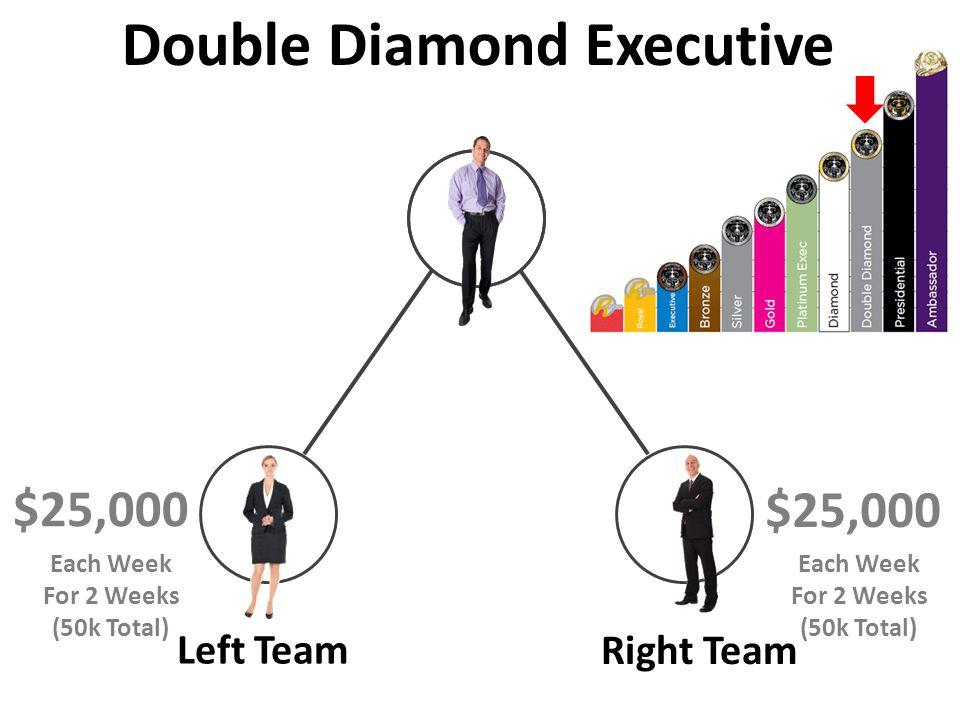 Left Team Right Team $25,000 Double Diamond Executive $25,000 Each Week For 2 Weeks (50k Total) Each Week For 2 Weeks (50k Total)