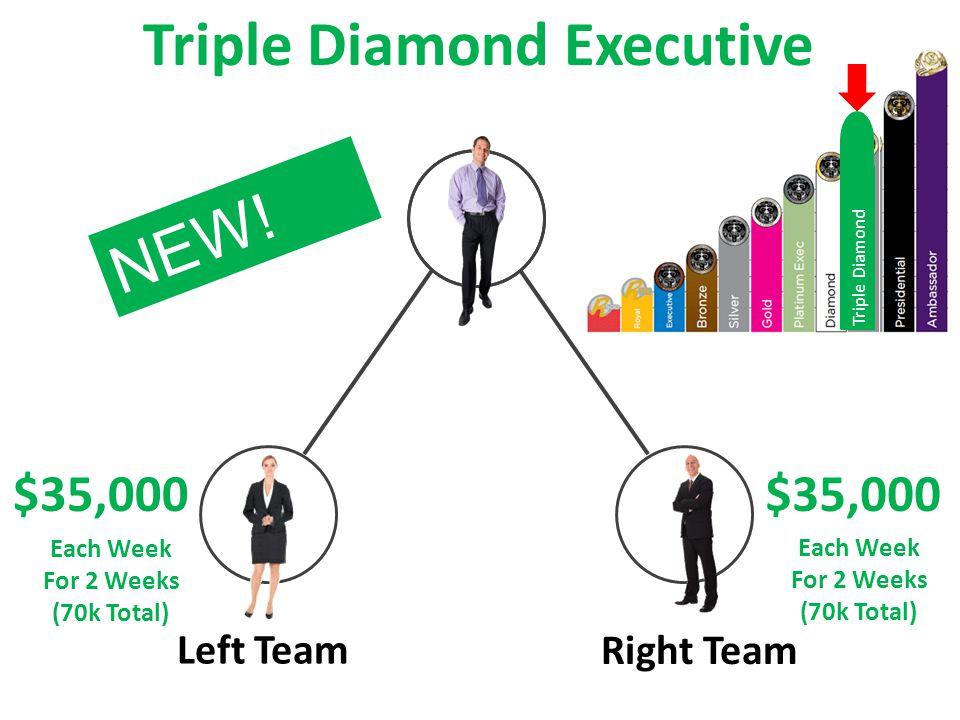 Left Team Right Team $35,000 Triple Diamond Executive $35,000 Each Week For 2 Weeks (70k Total) Each Week For 2 Weeks (70k Total) NEW.