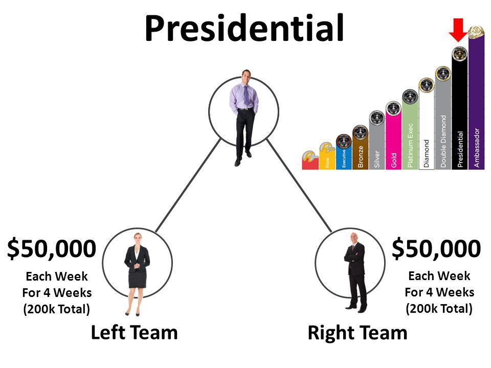 Left Team Right Team $50,000 Presidential $50,000 Each Week For 4 Weeks (200k Total) Each Week For 4 Weeks (200k Total)