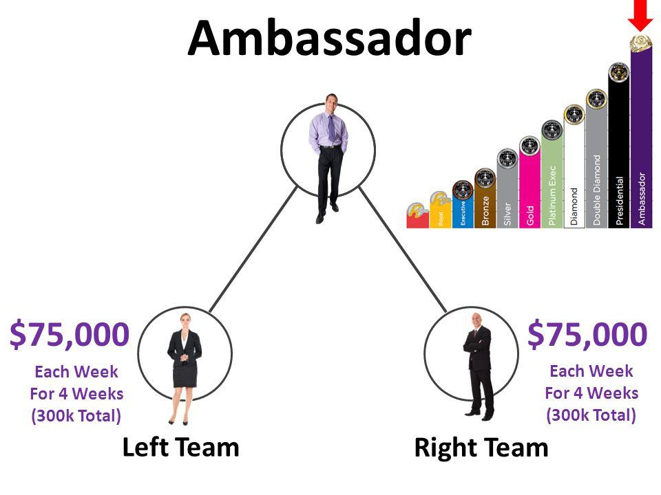 Left Team Right Team $75,000 Ambassador $75,000 Each Week For 4 Weeks (300k Total) Each Week For 4 Weeks (300k Total)