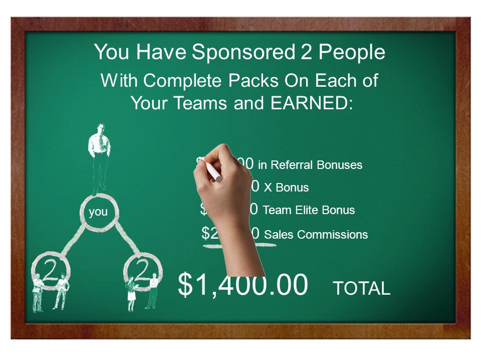 you You Have Sponsored 2 People With Complete Packs On Each of Your Teams and EARNED: $1,400.00 TOTAL $600.00 in Referral Bonuses $75.00 X Bonus $525.00 Team Elite Bonus $200.00 Sales Commissions