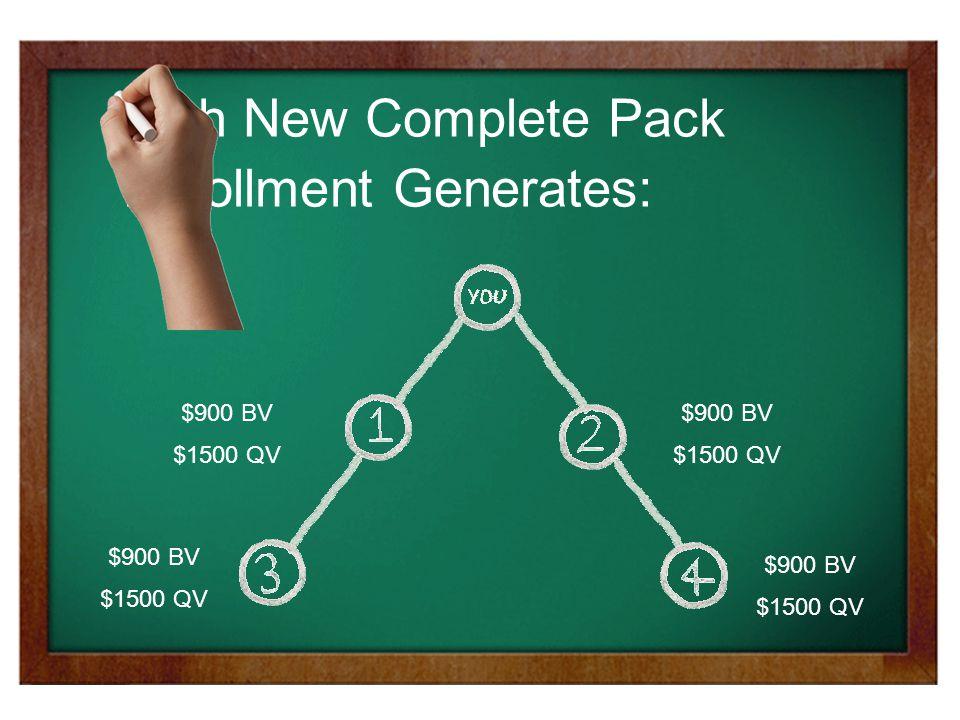 $900 BV $1500 QV $900 BV $1500 QV $900 BV $1500 QV $900 BV $1500 QV Each New Complete Pack Enrollment Generates: