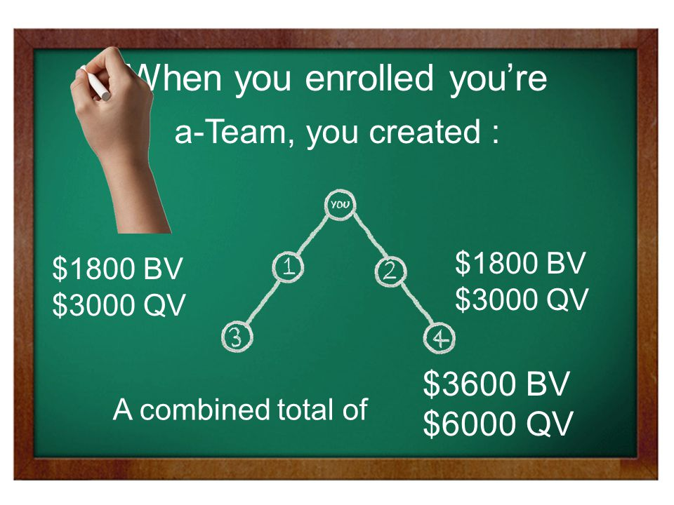 $1800 BV $3000 QV $1800 BV $3000 QV A combined total of a-Team, you created : When you enrolled you're $3600 BV $6000 QV