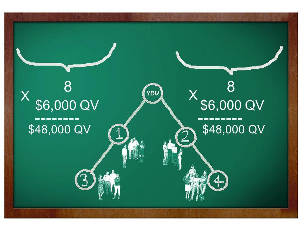 88 X $6,000 QV X -------- $48,000 QV
