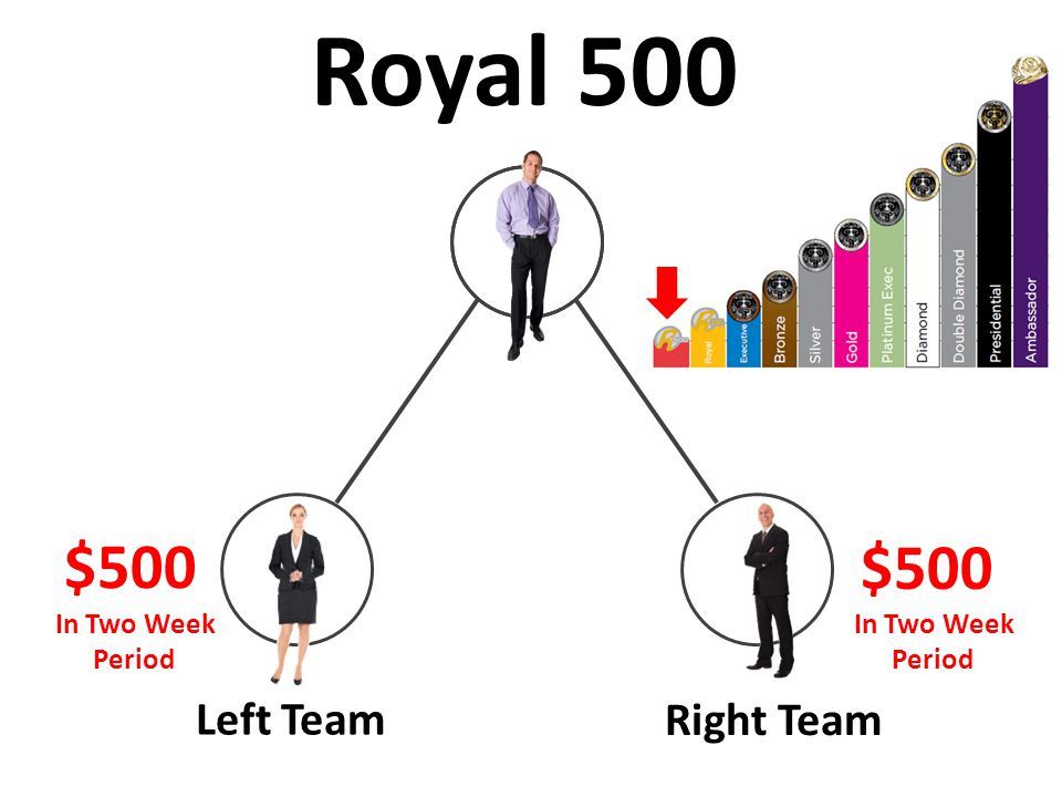 Left Team Right Team $500 In Two Week Period In Two Week Period Royal 500