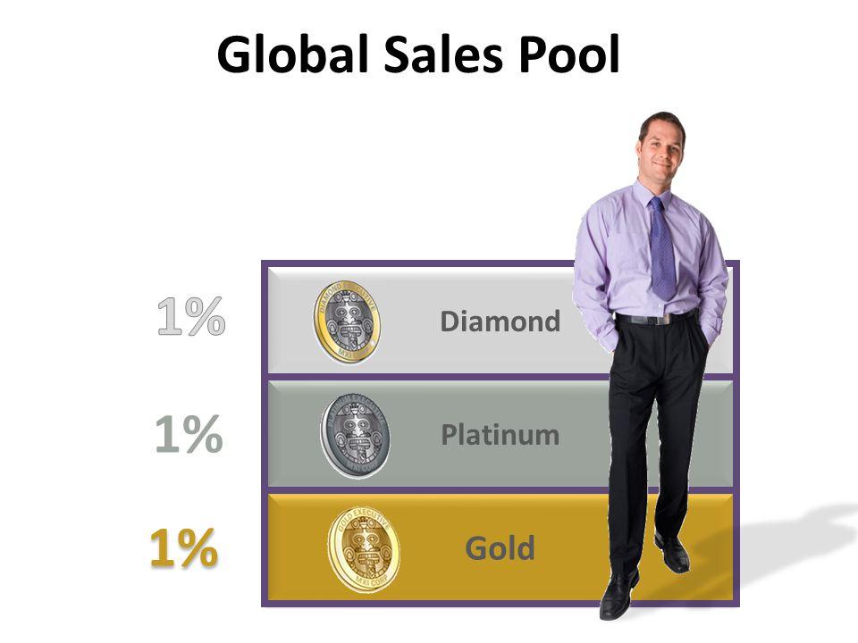 Gold Platinum Diamond 1% Global Sales Pool