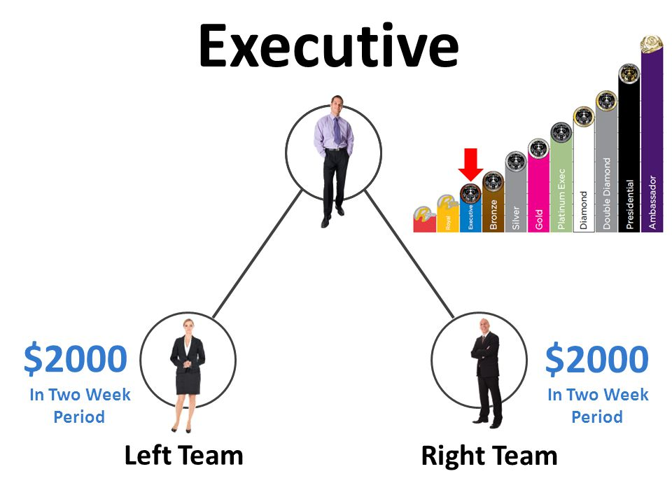 Left Team Right Team $2000 Executive In Two Week Period In Two Week Period