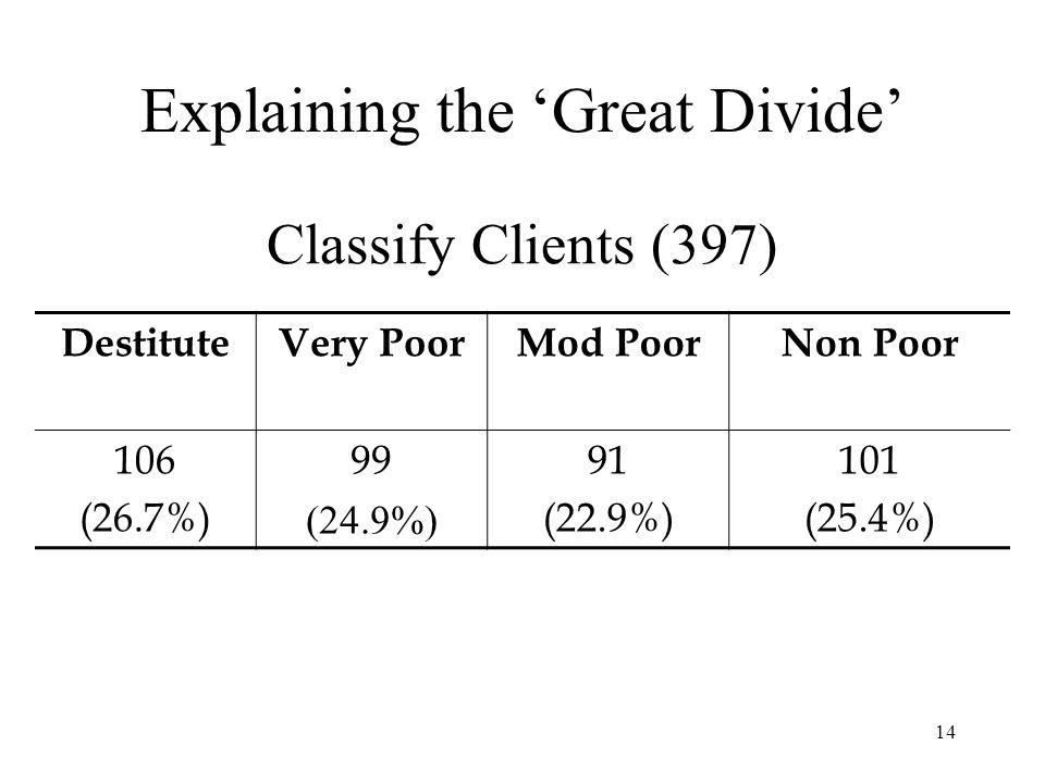14 Classify Clients (397) DestituteVery PoorMod PoorNon Poor 106 (26.7%) 99 (24.9%) 91 (22.9%) 101 (25.4%) Explaining the 'Great Divide'