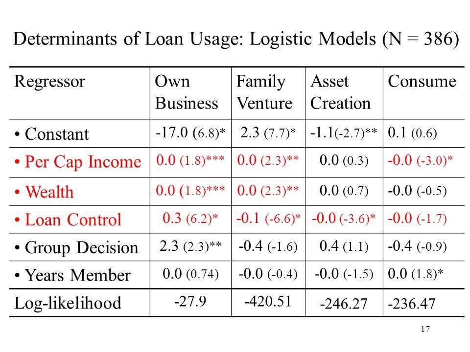 17 Determinants of Loan Usage: Logistic Models (N = 386) RegressorOwn Business Family Venture Asset Creation Consume Constant -17.0 ( 6.8)* 2.3 (7.7)* -1.1 (-2.7)** 0.1 (0.6) Per Cap Income 0.0 (1.8)*** 0.0 (2.3)** 0.0 (0.3) -0.0 (-3.0)* Wealth 0.0 ( 1.8)*** 0.0 (2.3)** 0.0 (0.7) -0.0 (-0.5) Loan Control 0.3 (6.2)* -0.1 (-6.6)* -0.0 (-3.6)* -0.0 (-1.7) Group Decision 2.3 (2.3)** -0.4 (-1.6) 0.4 (1.1) -0.4 (-0.9) Years Member 0.0 (0.74) -0.0 (-0.4) -0.0 (-1.5) 0.0 (1.8)* Log-likelihood -27.9-420.51 -246.27-236.47