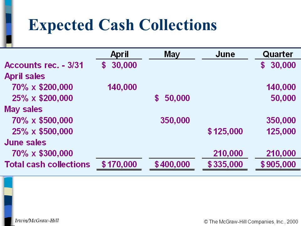 © The McGraw-Hill Companies, Inc., 2000 Irwin/McGraw-Hill Expected Cash Collections