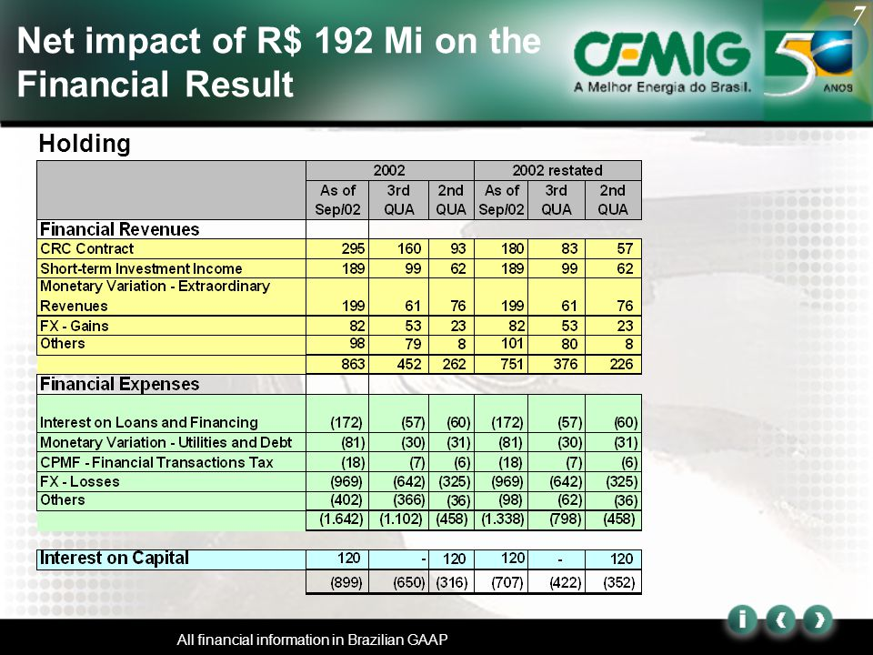 7 All financial information in Brazilian GAAP Net impact of R$ 192 Mi on the Financial Result Holding