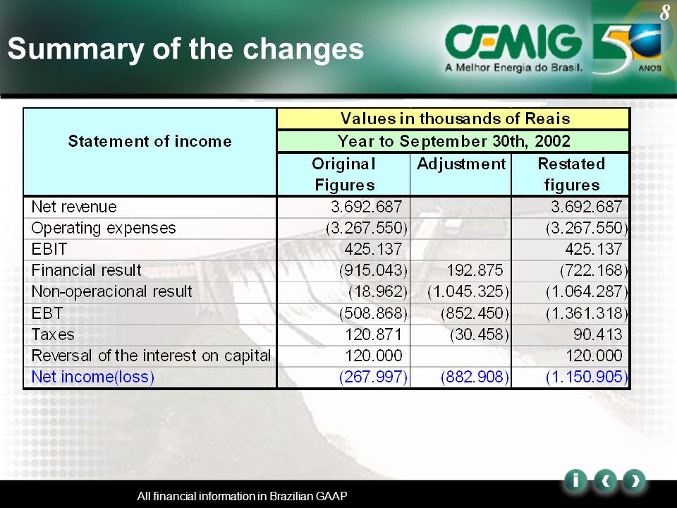 8 All financial information in Brazilian GAAP Summary of the changes