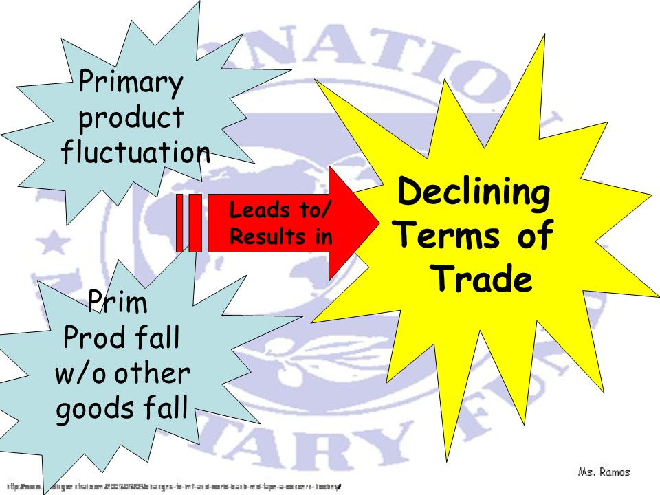 Primary product fluctuation Prim Prod fall w/o other goods fall Declining Terms of Trade Leads to/ Results in