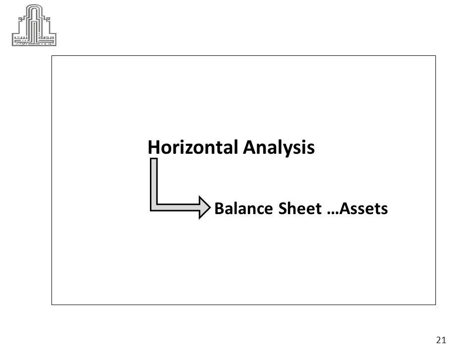 Horizontal Analysis … Assets Increase ( Decrease )...