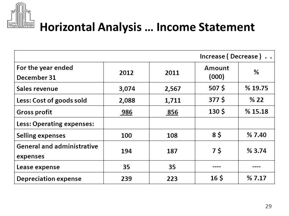Horizontal Analysis … Income Statement Increase ( Decrease )..