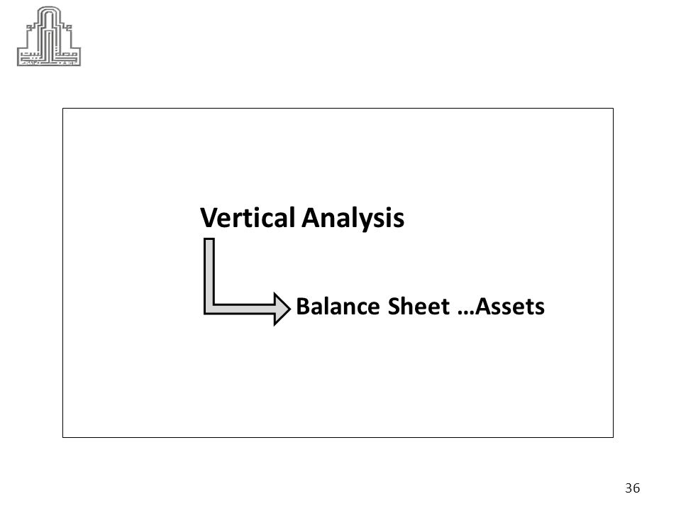 Vertical Analysis… Assets 20122011 Percentage of total asset 2012 Percentage of total asset2011 Current assets cash363288 %10% 8.80 Marketable securities6851 Account receivable503365 Inventories289300 Total current assets1,2231,004 Gross fixed assets Land and buildings2,0721,903 Machinery and equipment 1,8661,693 37 ( 288 / 3270 ) * %100 = %8.80 ( 363 / 3597 ) * %100 = %10