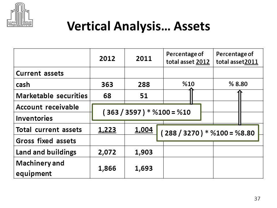Vertical Analysis… Assets 20122011 Percentage of total asset 2012 Percentage of total asset2011 Current assets cash363288 % 10% 8.80 Marketable securities6851 % 1.89% 1.55 Account receivable503365 % 13.98% 11.16 Inventories289300 % 8.03% 9.17 Total current assets1,2231,004 % 34 % 30.70 Gross fixed assets Land and buildings2,0721,903 % 57.6% 58.19 Machinery and equipment 1,8661,693 % 51.87% 51.77 38