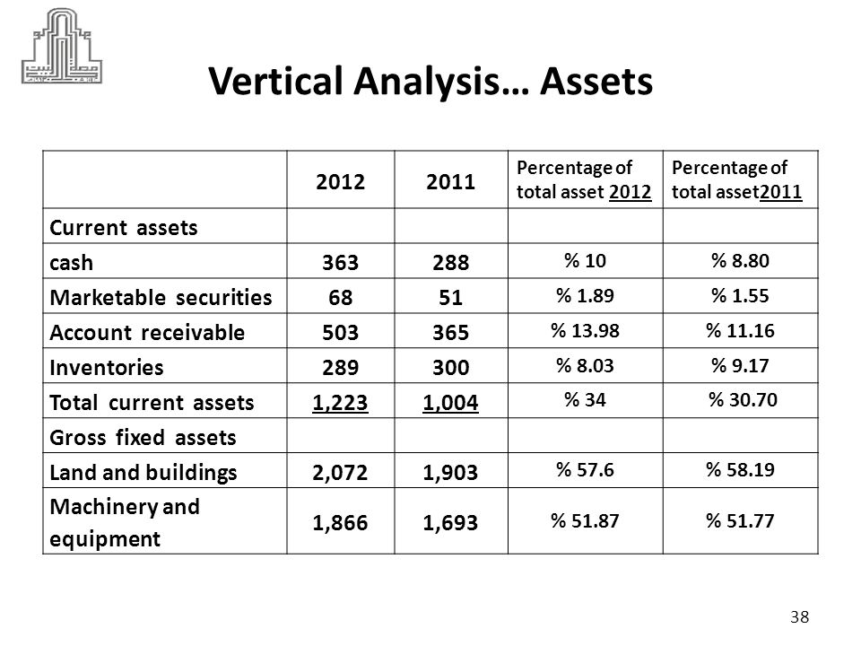 Vertical Analysis… Assets 20122011 Percentage of total asset 2012 Percentage of total asset 2011 Furniture and fixtures358316 % 9.95% 9.66 Vehicles275314 % 7.64% 9.60 Other ( includes financial leases) 9896 % 2.72% 2.93 Total gross fixed assets 4,6694,322 % 129.80% 132.17 Less: Accumulated depreciation 2,2952,056 % 63.80% 62.87 Net fixed assets2,3742,266 % 65.99% 69.29 Total assets3,5973,270 39