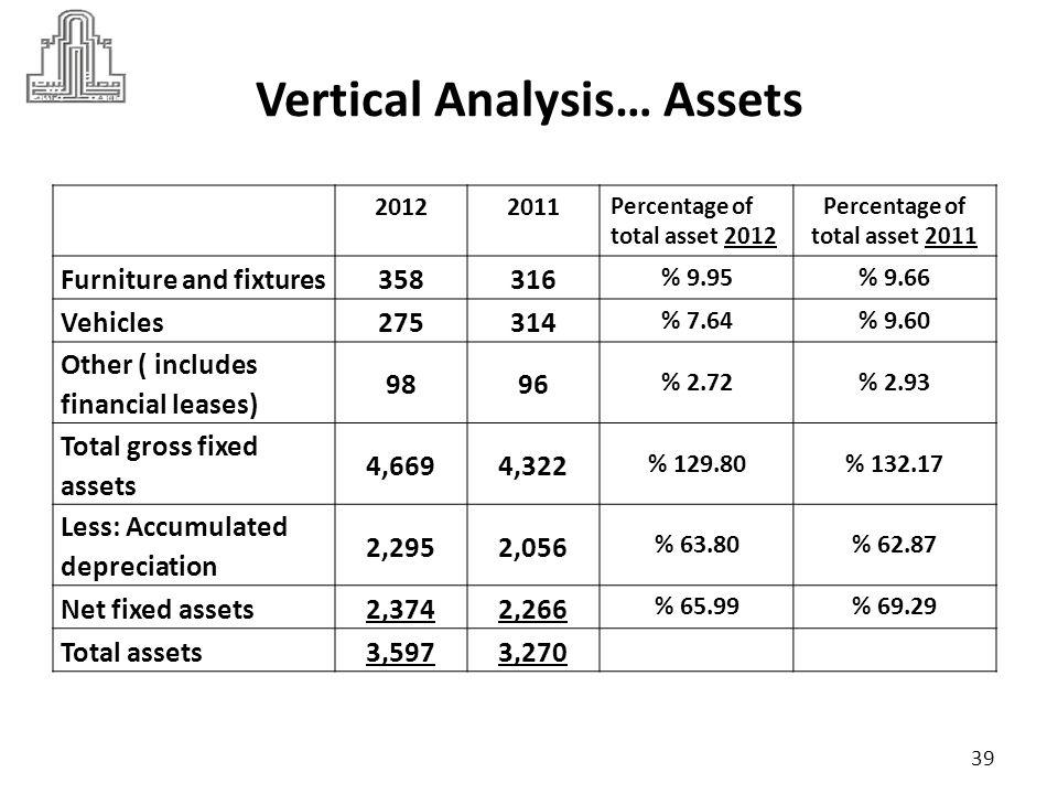 40 Vertical Analysis Balance Sheet… Liabilities and Shareholders Equity