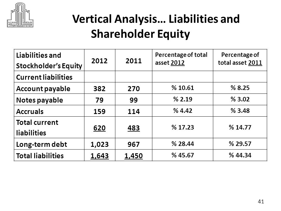 Vertical Analysis… Liabilities and Shareholder Equity 20122011 Percentage of total asset 2012 Percentage of total asset 2011 Stockholder's equity Preferred stock200 % 5.56% 6.11 Common stock191190 % 5.30% 5.81 Paid in capital in excess of par on common stock 428418 % 11.89% 12.78 Retained earnings1,1351,012 % 31.55% 30.94 Total stockholder's equity 1,9541,820 % 54.32% 55.65 Total liabilities and stockholder's equity 3,5973,270 42