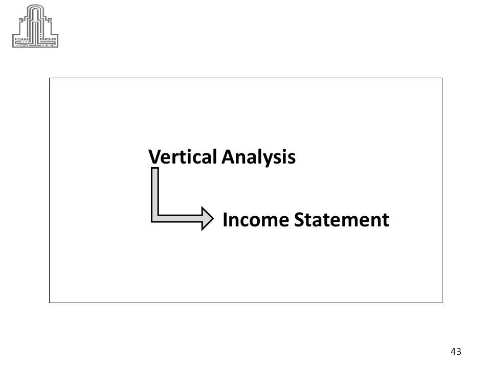 Vertical Analysis … Income Statement For the year ended December 31 20122011 Percentage of net sales 2012 Percentage of net sales 2011 Sales revenue 3,074 2,567 Less: Cost of goods sold 2,088 1,711 % 67.92% 66.65 Gross profit 986 856 Less: Operating expenses: Selling expenses100108 General and administrative expenses 194187 Lease expense35 Depreciation expense239223 44 (2088 / 3074 ) * %100 = %67.92 ( 1711 / 2567 ) * %100 = %66.65