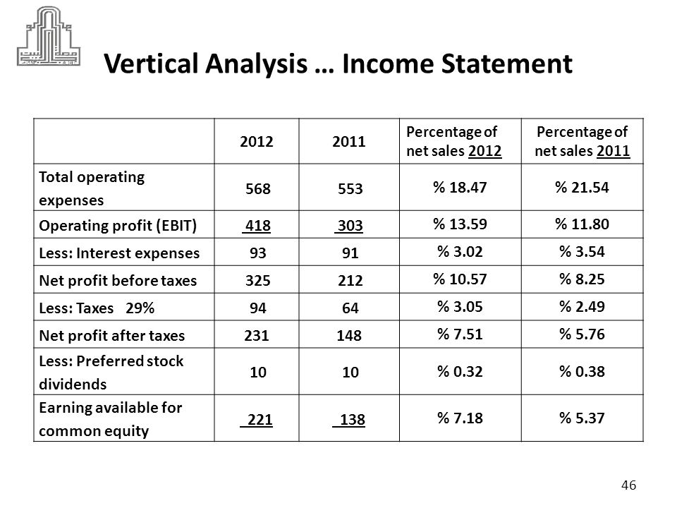 Differences Between Vertical and Horizontal Analysis The main difference is that while horizontal analysis compares the figures under different heads in the income statement and the balance sheet, vertical analysis represents each figure as a percentage of the total along with the change in both over the past year.