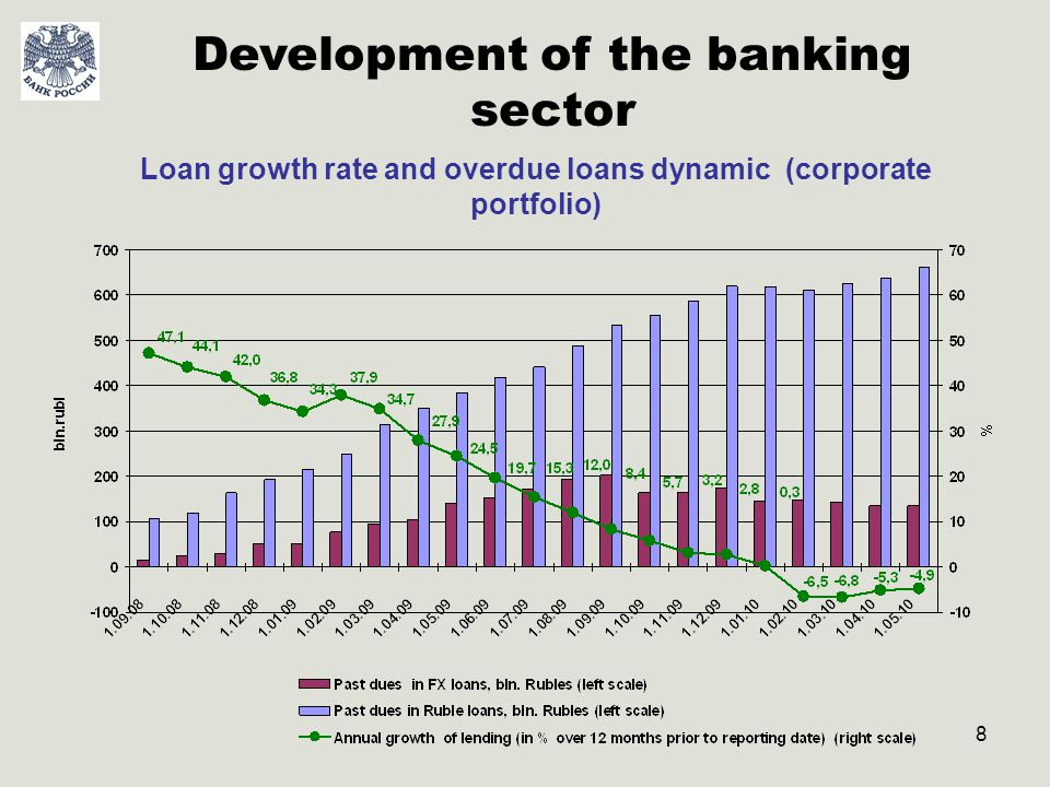 9 Loan growth rate and overdue loans dynamic (retail portfolio) Development of the banking sector