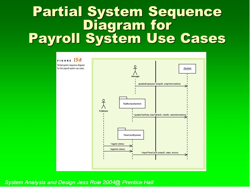 Partial System Sequence Diagram for Payroll System Use Cases