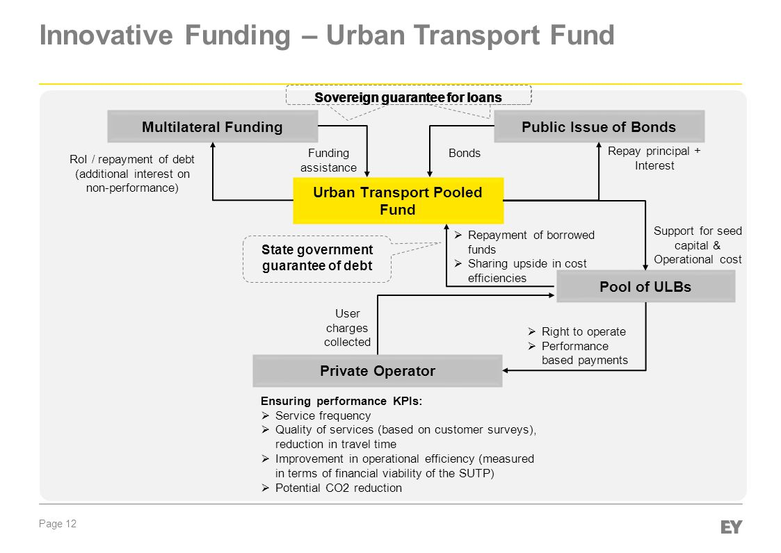 Page 12 Innovative Funding – Urban Transport Fund Urban Transport Pooled Fund Pool of ULBs Ensuring performance KPIs:  Service frequency  Quality of