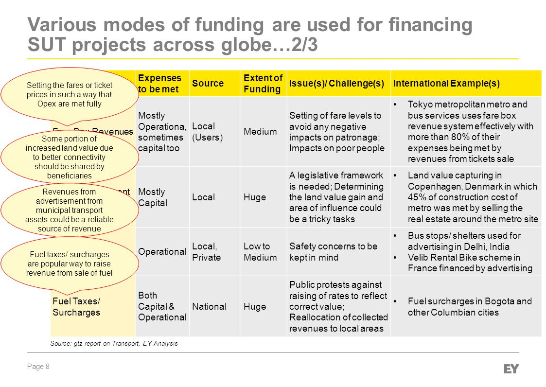 Page 8 Various modes of funding are used for financing SUT projects across globe…2/3 Mode of Funding Expenses to be met Source Extent of Funding Issue