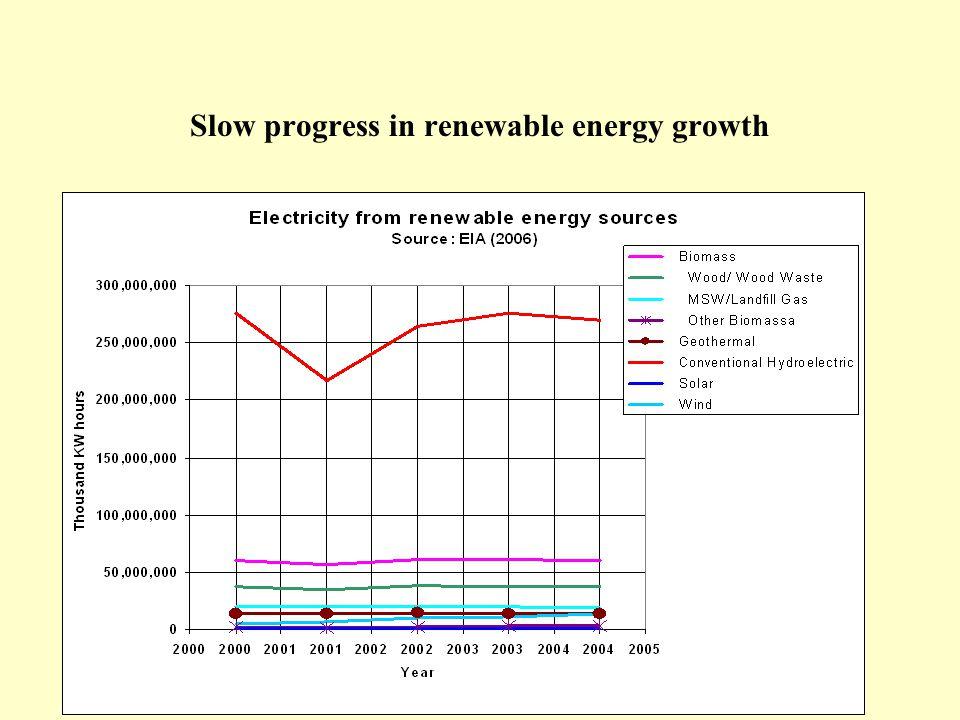 Slow progress in renewable energy growth