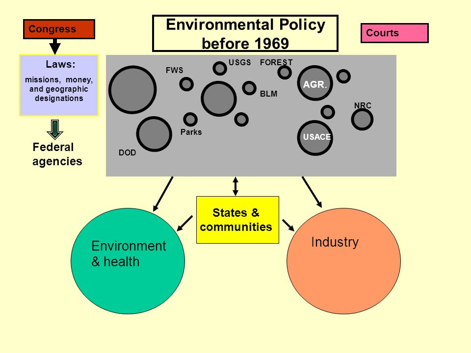 USGS environment FWS DOI DOD NRC Environmental Policy before 1969 PHS-HEW Parks States & communities Federal agencies Industry Environment & health Courts USACE AGR.