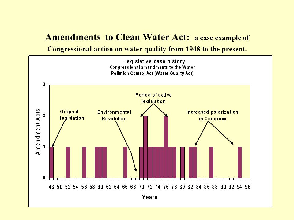 Amendments to Clean Water Act: a case example of Congressional action on water quality from 1948 to the present.