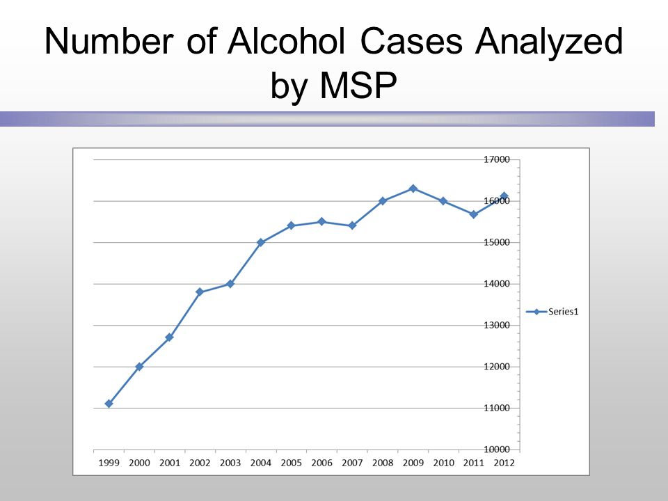 Number of Alcohol Cases Analyzed by MSP