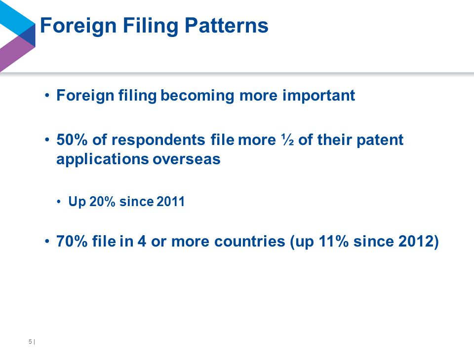 Foreign Filing Patterns Foreign filing becoming more important 50% of respondents file more ½ of their patent applications overseas Up 20% since 2011 70% file in 4 or more countries (up 11% since 2012) 5 |