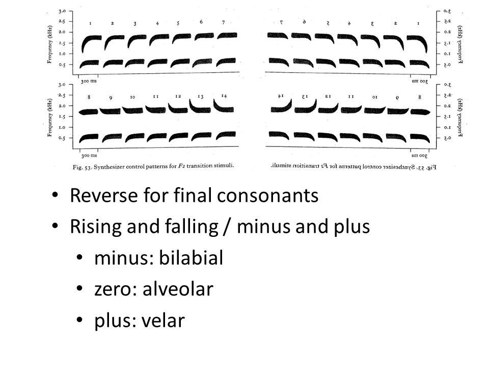 Reverse for final consonants Rising and falling / minus and plus minus: bilabial zero: alveolar plus: velar