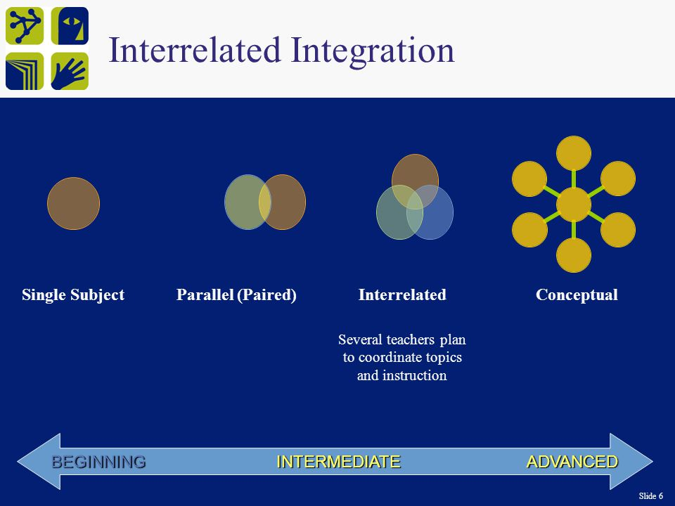 Slide 6 BEGINNING INTERMEDIATE ADVANCED Single SubjectParallel (Paired)InterrelatedConceptual Several teachers plan to coordinate topics and instruction Interrelated Integration